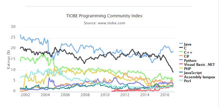 t2 2016 年TIOBE 11月编程语言排行榜