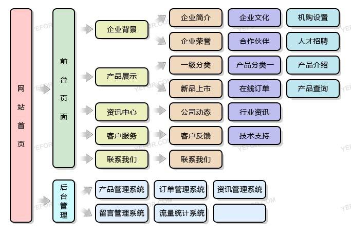 wz 深圳网站建设的具体细节包括哪些?