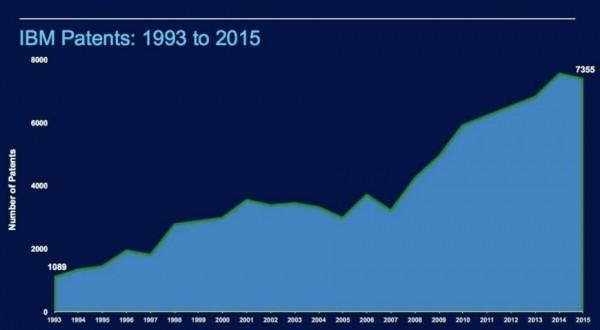 IBM 今年获得7000多项专利,连续称霸24年-芊雅企服