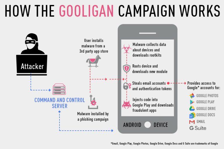 "23 ""Gooligan""病毒入侵 130 万谷歌账户"
