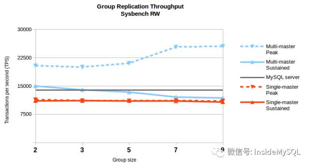 32 Galera 将死 — MySQL Group Replication 正式发布