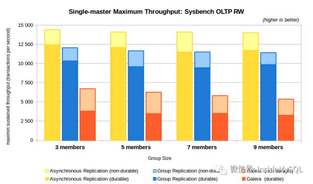 33 Galera 将死 — MySQL Group Replication 正式发布
