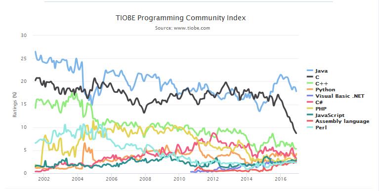 2016 TIOBE 12月编程语言排行榜-芊雅企服