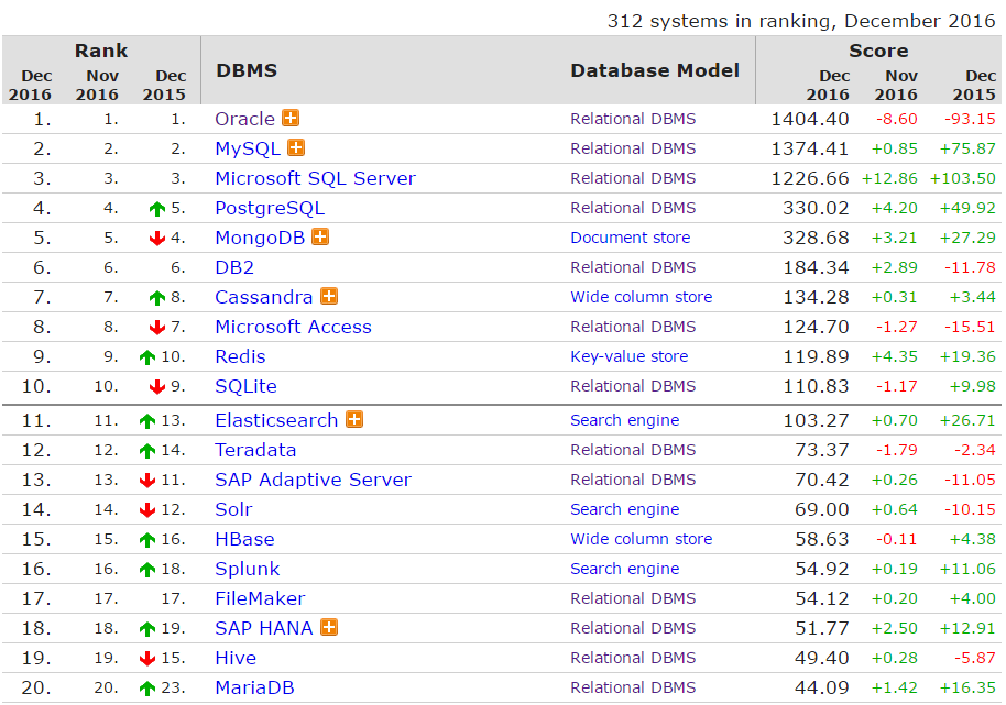 d1 DB Engines: 2016 年全球数据库排名尘埃落定