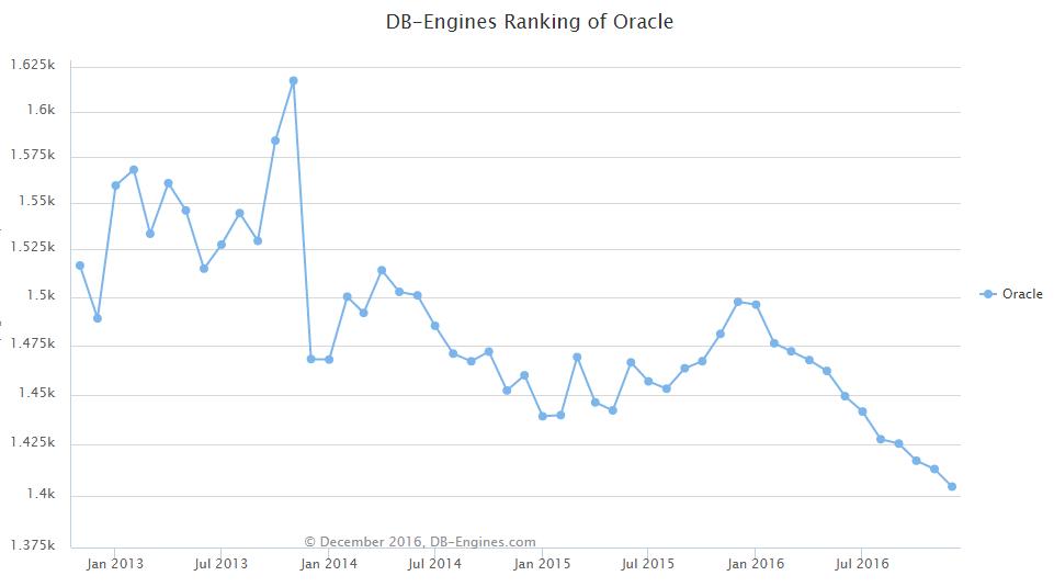 d2 DB Engines: 2016 年全球数据库排名尘埃落定