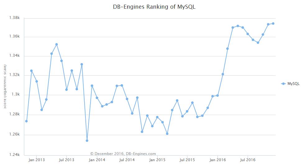 d3 DB Engines: 2016 年全球数据库排名尘埃落定
