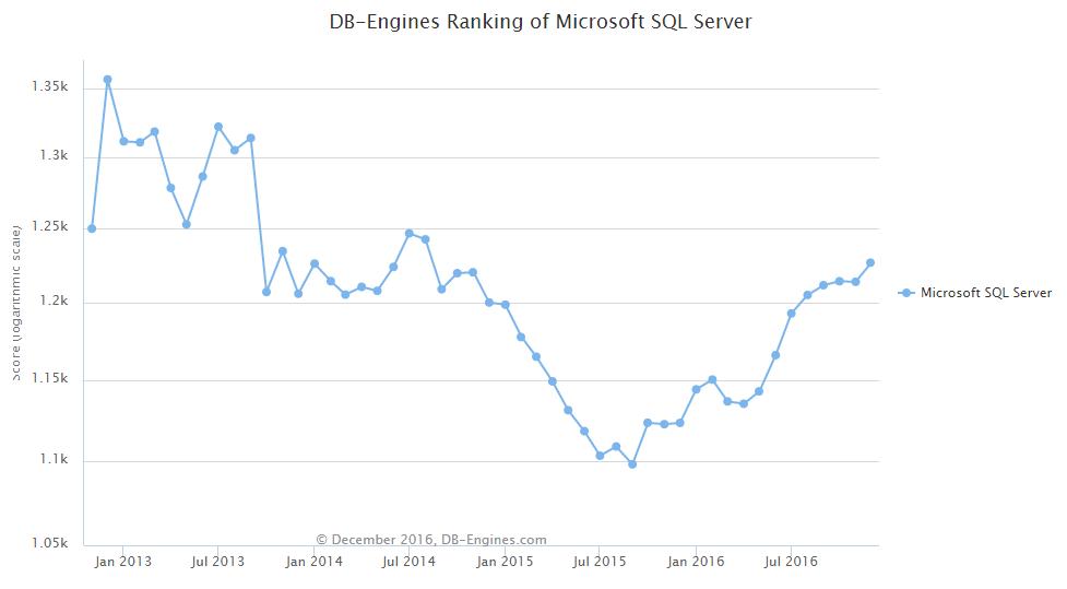 d4 DB Engines: 2016 年全球数据库排名尘埃落定