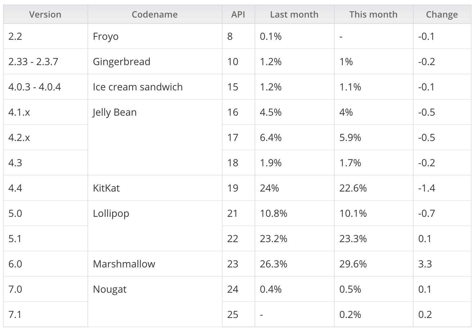 谷歌发布 Android 版本市场占比,7.1 仅占 0.2%-芊雅企服
