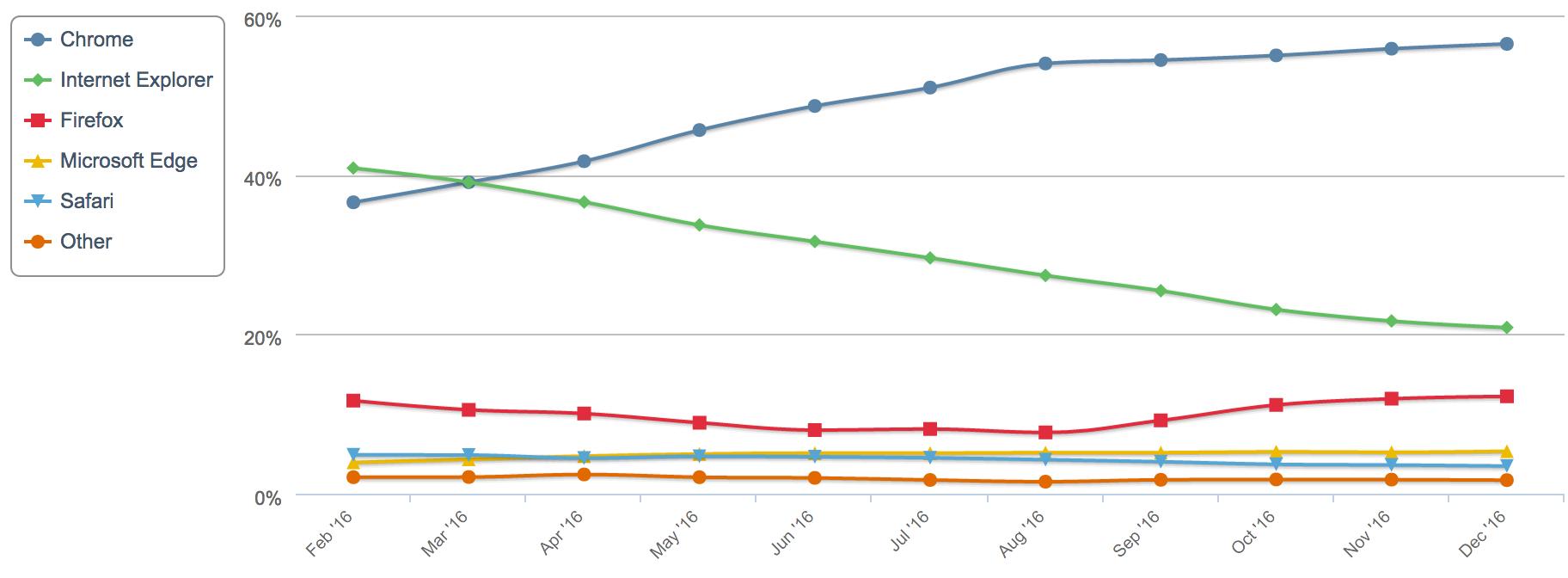 IE 市场份额暴跌,Edge 能否守住微软的辉煌-芊雅企服