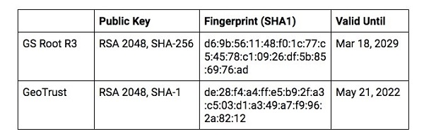075700 4FiO 2886655 Google 推出自有 CA 根证书:将延伸至所有产品与服务