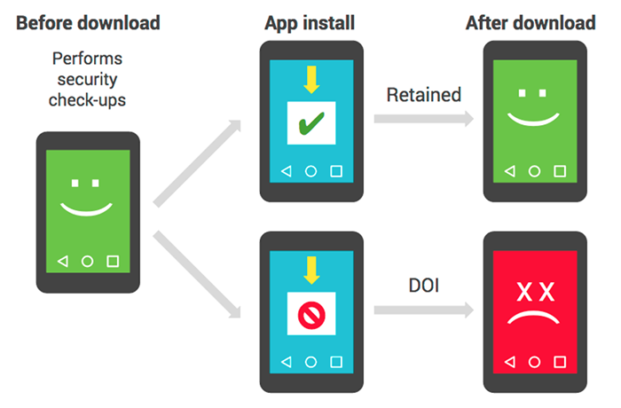 Google:我们用一条公式成功增强了 Android 的安全性-芊雅企服