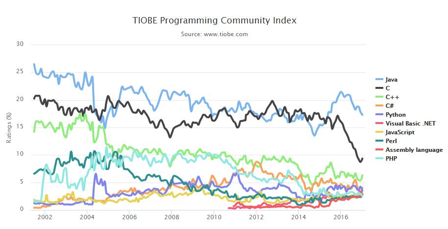 TIOBE 2017 年1月编程语言排行榜-芊雅企服