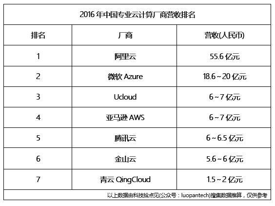 072644 faDp 2903254 中国云计算厂商营收排名:阿里云完虐微软