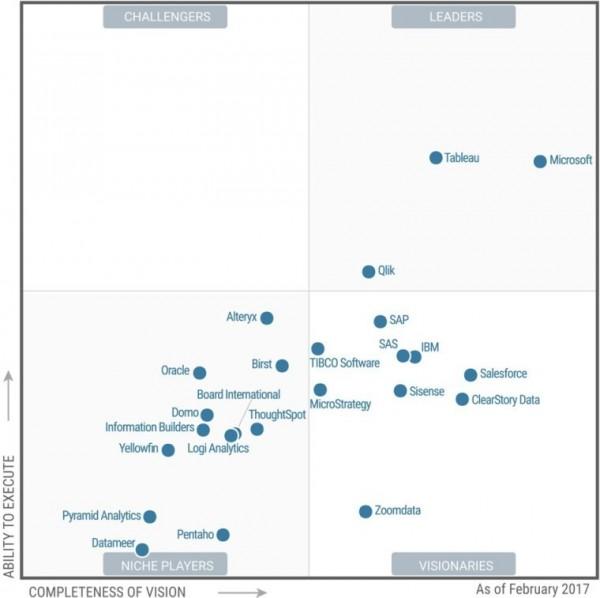 074427 3vkm 2903254 Gartner:微软入选商业智能和分析平台魔力象限
