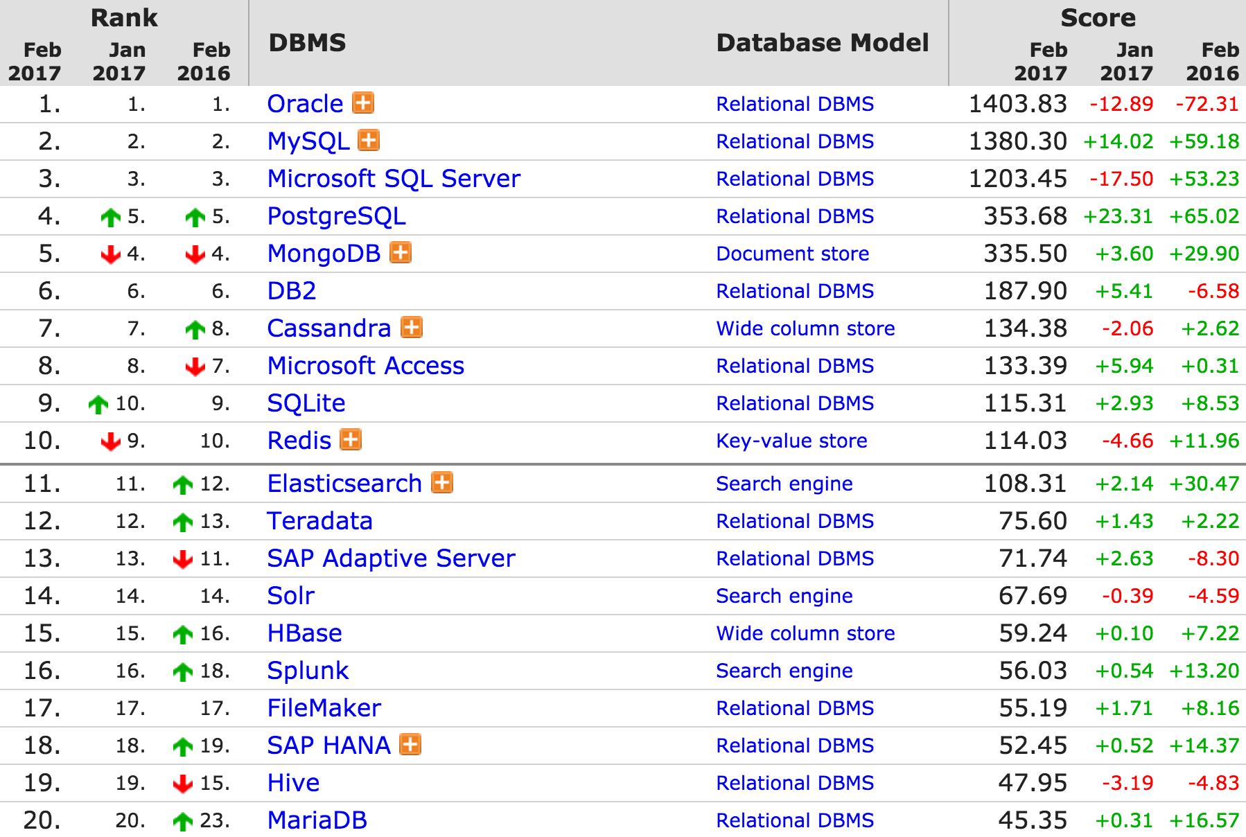 105948 Ce97 2886655 DB Engines:2017 年 2 月份全球数据库排名