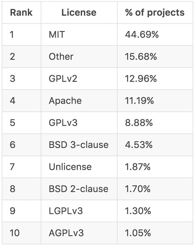 为什么越来越少的开源项目使用 GPL 协议-芊雅企服