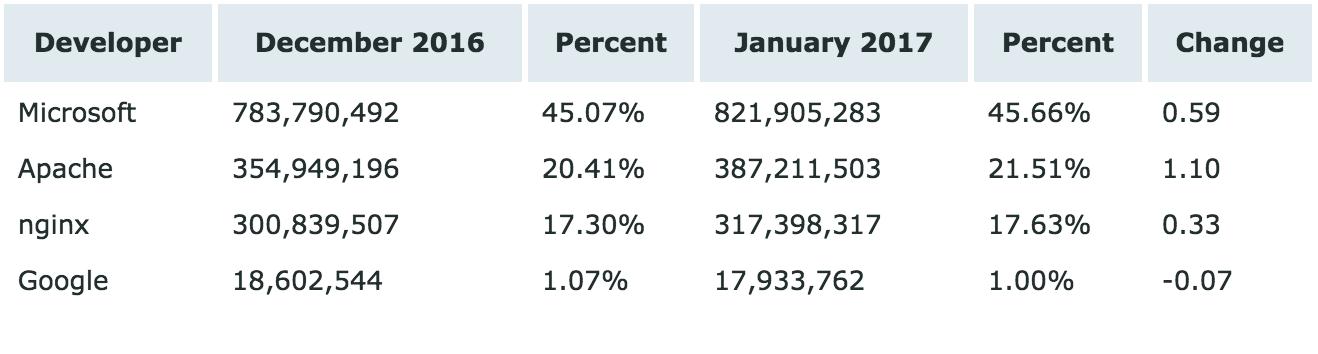 Netcraft 1月 Web 服务器排名,LiteSpeed 暴跌-芊雅企服