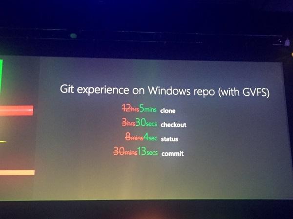 GVFS 微软宣布开源 Git 虚拟文件系统 GVFS:性能大提升