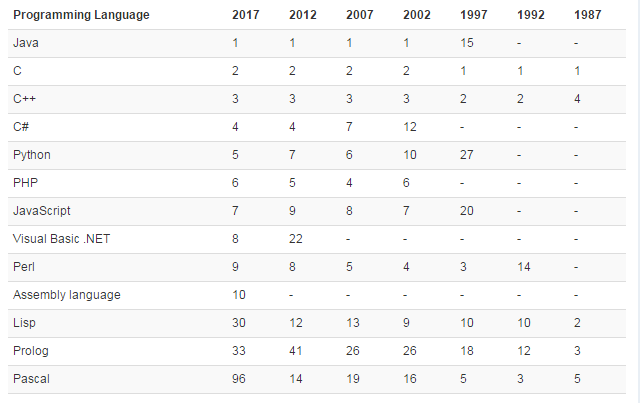 t4 2017年TIOBE 2 月编程语言排行榜:Scratch 挤入前 20