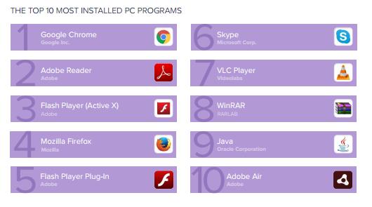 002800 VXbl 2896879 全球 PC 应用安装量 Top10:Chrome 居首,Java 入榜