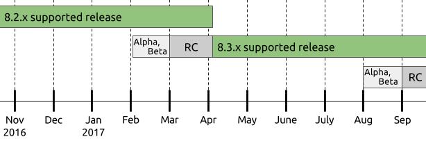 074902 q200 2896879 Drupal 8.3.0 RC1 发布,CMS 内容管理系统