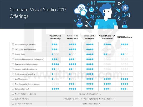 075518 aYBH 2720166 Visual Studio 2017 正式版各版本比较:企业版最强大