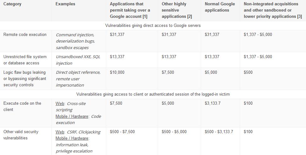 微软、谷歌宣布提高漏洞奖金:最高翻倍-芊雅企服