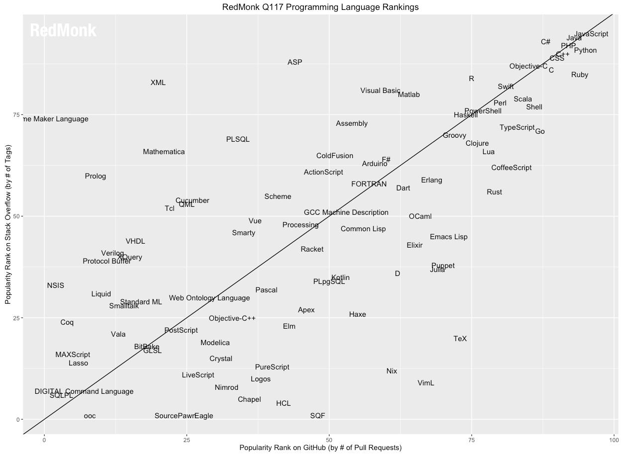 RedMonk 一季度编程语言排行榜,Python 反超 PHP-芊雅企服