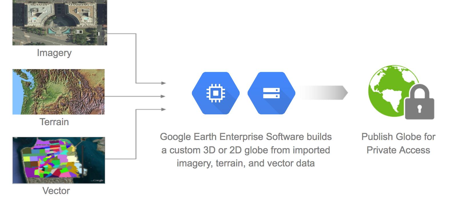 16 谷歌地球企业版正式开源,可构建自己的私有地图