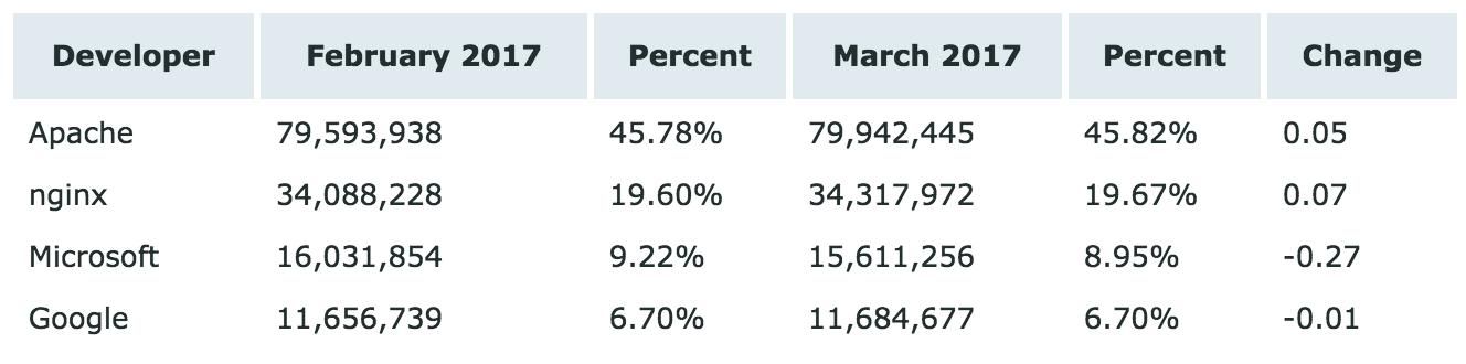 25 Netcraft 3月Web服务器排名,微软成最大输家