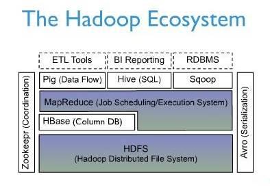 Apache HBase 1.2.5 发布,分布式数据库-芊雅企服