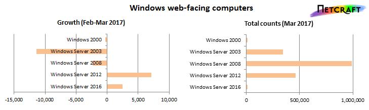 35 Netcraft 3月Web服务器排名,微软成最大输家