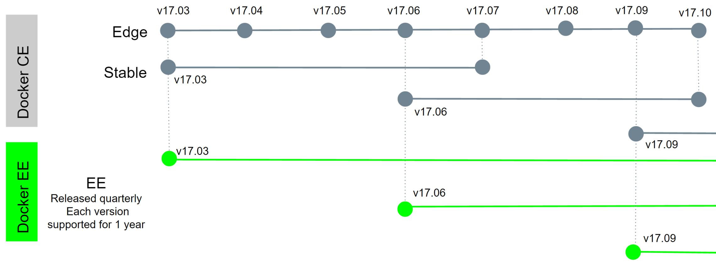 lifecycle Docker重大更新版本升至17.03,包名仓库全换