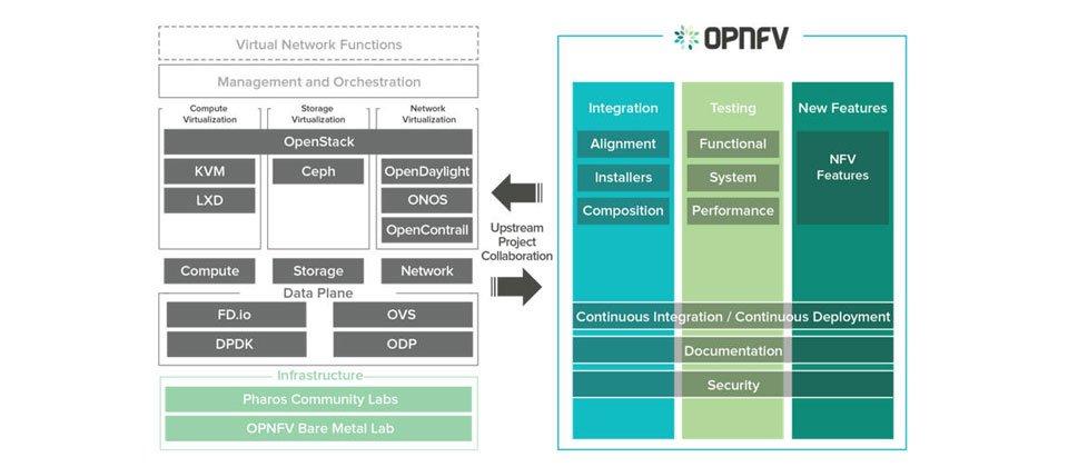 开源 OPNFV 专案推出 NFV 框架 Danube,整合 DevOps-芊雅企服