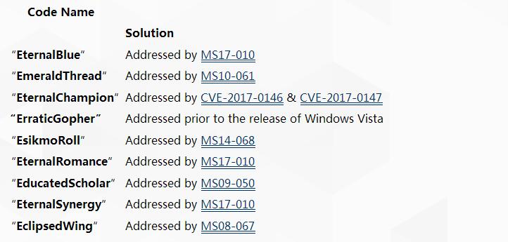 微软已修复危险异常的 NSA Shadow Brokers 漏洞-芊雅企服