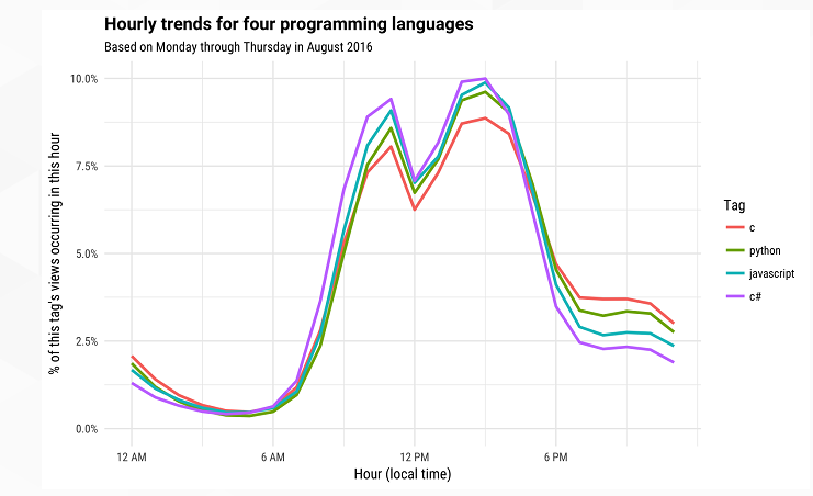 "071433 dtr0 2903254 Stack Overflow发布《热门编程语言""分时段""排行榜》"