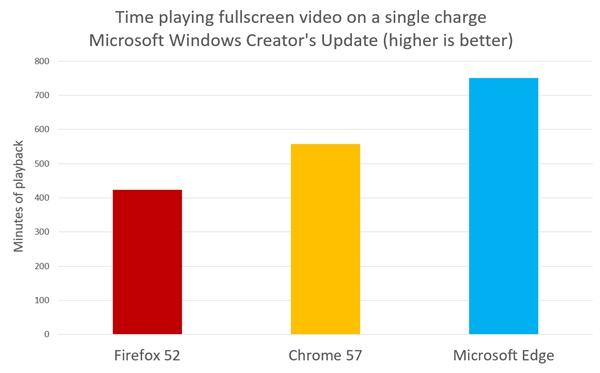 080651 9WIr 2894582 Windows 10 Edge 浏览器续航对比火狐/Chrome