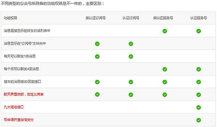 11 微信服务号、订阅号、企业号的区别