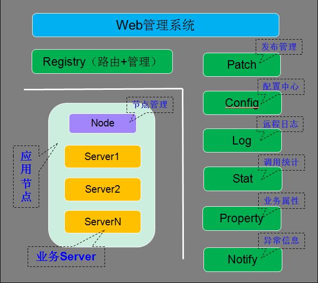 114640 A2X3 2896879 腾讯开源微服务架构 Tars,高性能 RPC 开发框架