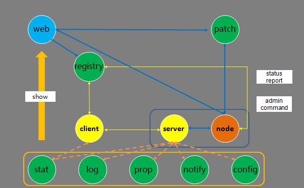 114716 iG6S 2896879 腾讯开源微服务架构 Tars,高性能 RPC 开发框架
