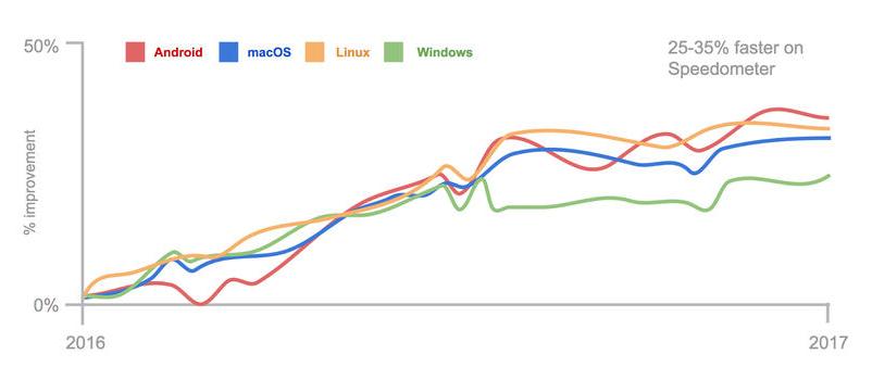 152711 gpPc 2903254 Google:Chrome 页面加载较之去年提升 20%+