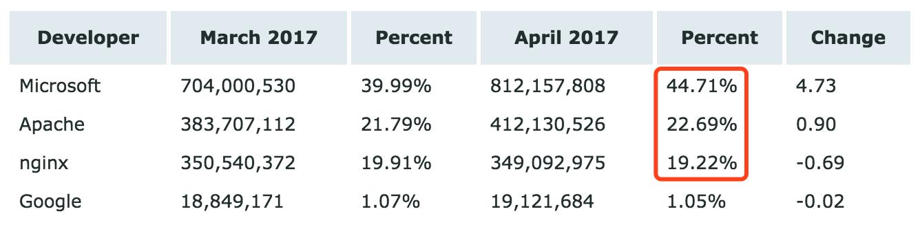173839 yDcx 2896879 Netcraft 4月 Web 服务器排名,微软已超 Apache 两倍