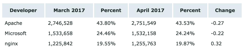 174315 cumY 2896879 Netcraft 4月 Web 服务器排名,微软已超 Apache 两倍