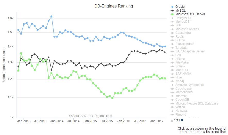 DB-Engines 发布 4 月份全球数据库排名,MySQL 跌幅最大-芊雅企服