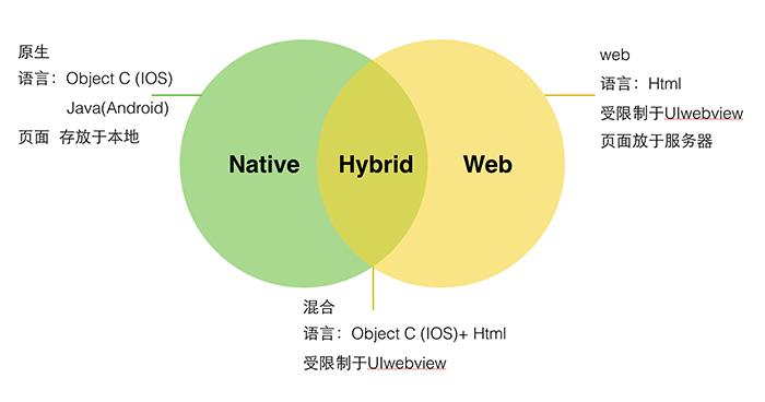 a1 Web App、Hybrid App(混合app)和Native App(原生app)的区别