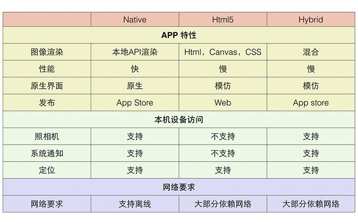 a2 Web App、Hybrid App(混合app)和Native App(原生app)的区别