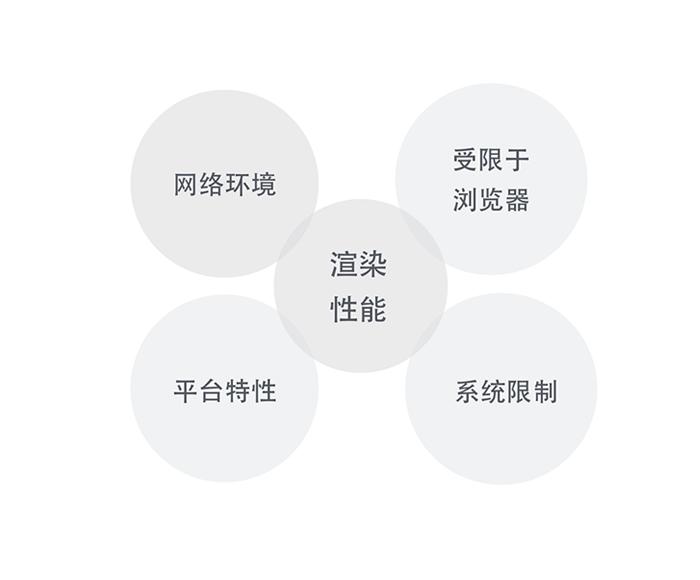 a3 Web App、Hybrid App(混合app)和Native App(原生app)的区别