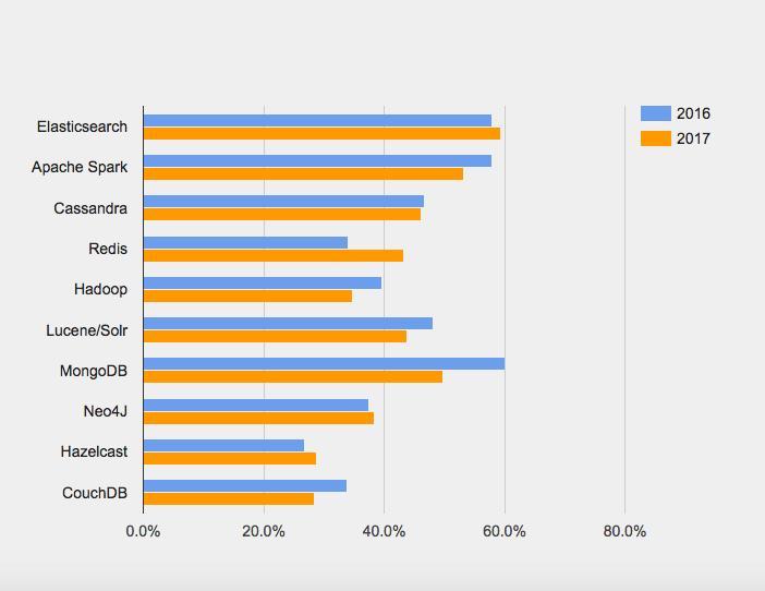 q4 2017 数据库大趋势:PostgreSQL 最受关注