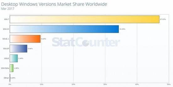 w 数据显示,近半数人依然坚持在用 Windows 7