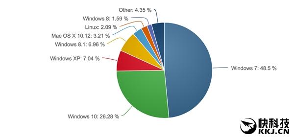 081739 C0Z2 2894582.png 半数 PC 用户挺 Windows 7:Windows 10 想超越仍艰难